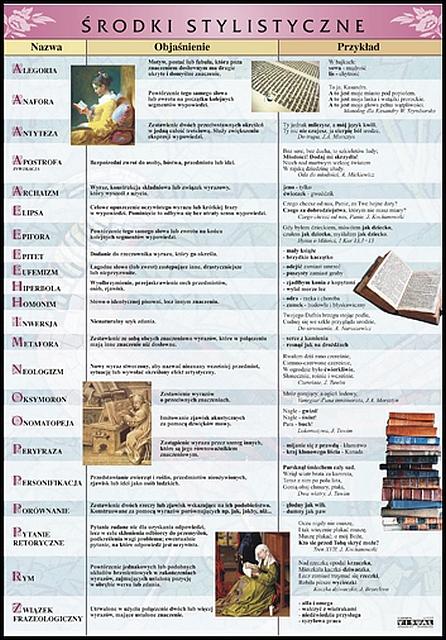Język Polski Historia Literatury Plansze Dydaktyczne
