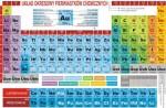 Układ okresowy pierwiastków chemicznych 1200x1600