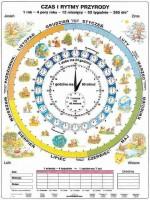 Duo - Czas i rytmy przyrody