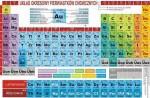 Układ okresowy pierwiastków chemicznych 1500x2200