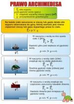 Fizyka gimnazjum