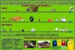 Biodegradacja pospolitych odpadów